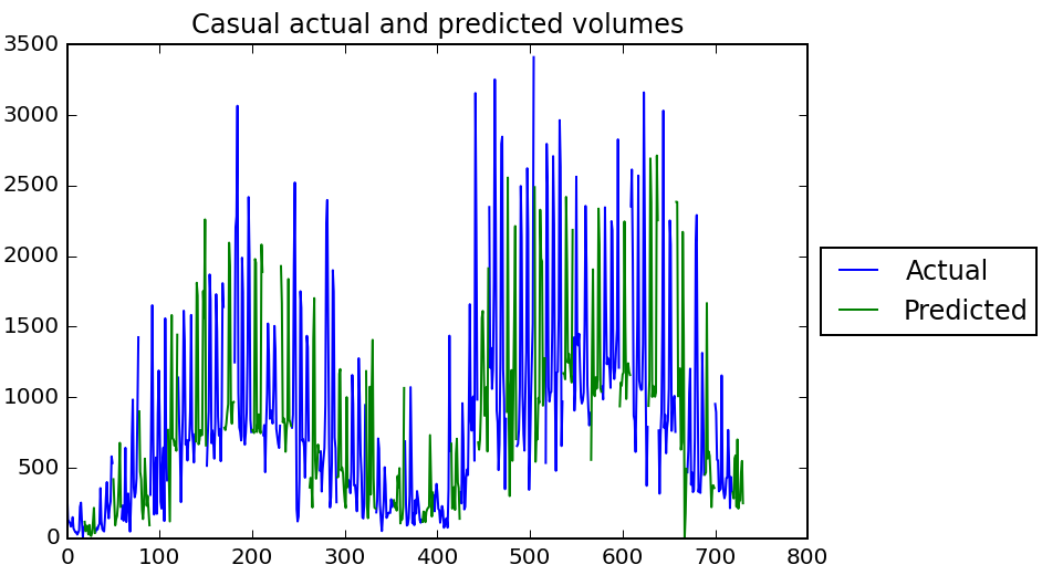 Actual and predicted casual volumes over time