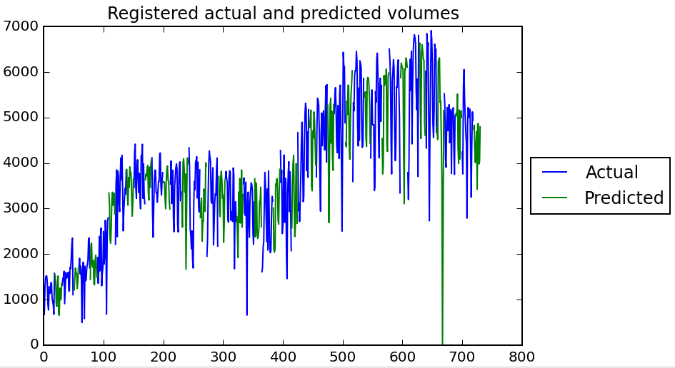 Actual and predicted registered volumes over time